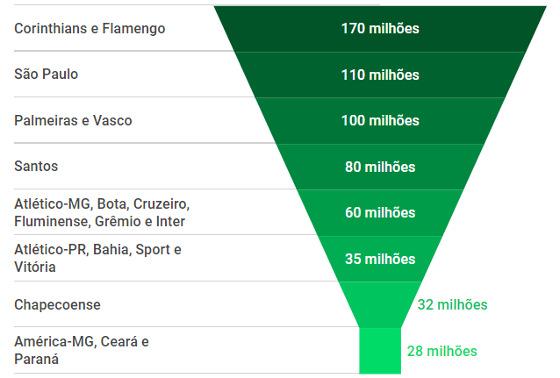 As cotas de TV do Campeonato Brasileiro em 2018. Arte: Cassio Zirpoli/DP