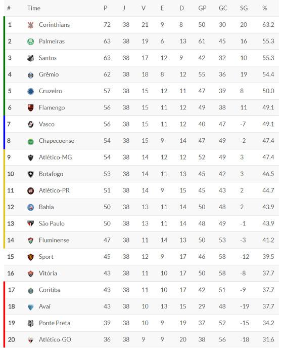 A classificação final do Brasileirão de 2017. Crédito: Superesportes