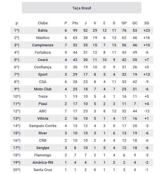 Os clubes do Nordeste com as melhores pontuações na Taça Brasil(1959-1968). Arte: Cassio Zirpoli/DP
