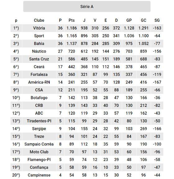 Os clubes do Nordeste com as melhores pontuações no Campeonato Brasileiro (1971-2017). Arte: Cassio Zirpoli/DP