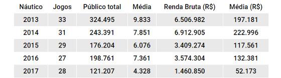 Números de público e renda do Náutico de 2013 a 2017. Quadro: Cassio Zirpoli/DP