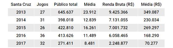 Números de público e renda do Santa Cruz de 2013 a 2017. Quadro: Cassio Zirpoli/DP