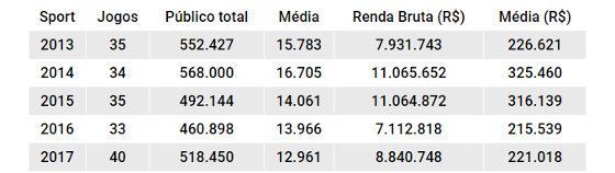Números de público e renda do Sport de 2013 a 2017. Quadro: Cassio Zirpoli/DP