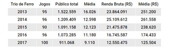 Números de público e renda do Trio de Ferro de 2013 a 2017. Quadro: Cassio Zirpoli/DP