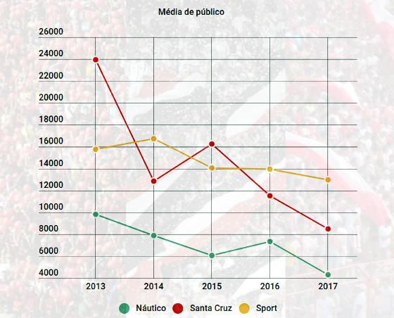 As médias de público de Náutico, Santa Cruz e Sport de 2013 a 2017. Arte: Cassio Zirpoli/DP