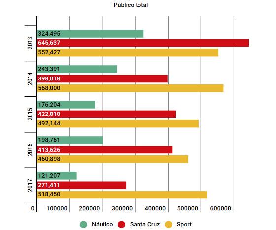 O público total, por temporada, de Náutico, Santa Cruz e Sport. Arte: Cassio Zirpoli/DP