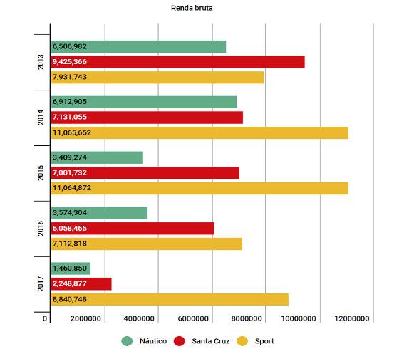 A renda bruta obtida por Náutico, Santa Cruz e Sport de 2013 a 2017. Arte: Cassio Zirpoli/DP