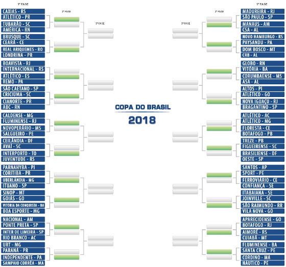 O chaveamento da Copa do Brasil de 2018. Crédito: CBF/site oficial