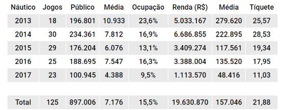O balanço de público e renda do Náutico mandando seus jogos na Arena PE de 2013 a 2017. Quadro: Cassio Zirpoli/DP
