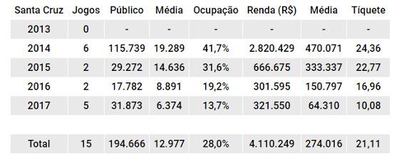 O balanço de público e renda do Santa Cruz mandando seus jogos na Arena PE de 2013 a 2017. Quadro: Cassio Zirpoli/DP