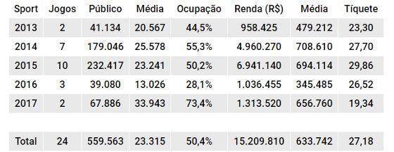 O balanço de público e renda do Sport mandando seus jogos na Arena PE de 2013 a 2017. Quadro: Cassio Zirpoli/DP