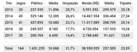 Balanço de público e renda do Trio de Ferro mandando seus jogos na Arena Pernambuco de 2013 a 2017. Quadro: Cassio Zirpoli/DP