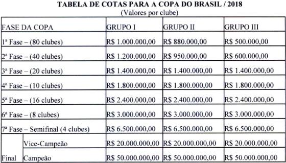 As cotas da Copa do Brasil de 2018. Crédito: CBF/site oficial (reprodução)