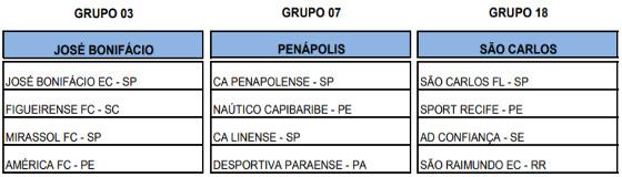 Os grupos dos clubes pernambucanos na Copa São Paulo de juniores de 2018. Crédito: FPF/reprodução