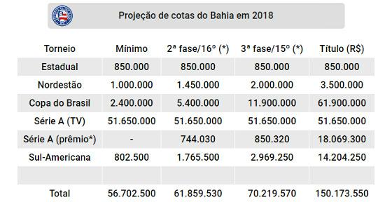 Projeção de cotas do Bahia nas competições oficiais de 2018. Quadro: Cassio Zirpoli/DP