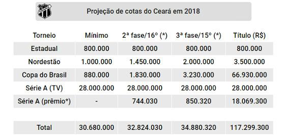 Projeção de cotas do Ceará nas competições oficiais de 2018. Quadro: Cassio Zirpoli/DP