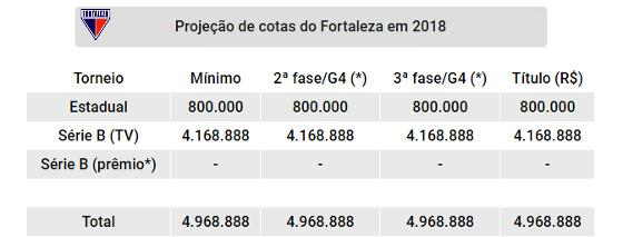 Projeção de cotas do Fortaleza nas competições oficiais de 2018. Quadro: Cassio Zirpoli/DP