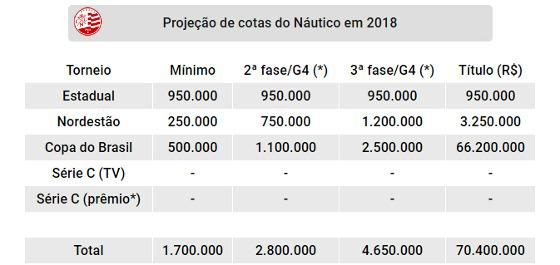 Projeção de cotas do Náutico nas competições oficiais de 2018. Quadro: Cassio Zirpoli/DP