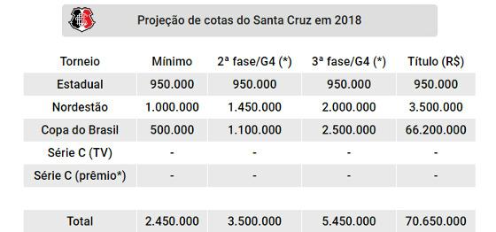 Projeção de cotas do Santa Cruz nas competições oficiais de 2018. Quadro: Cassio Zirpoli/DP