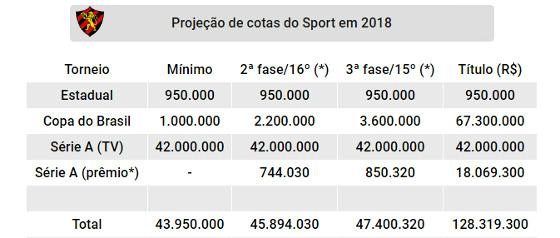 Projeção de cotas do Sport nas competições oficiais de 2018. Quadro: Cassio Zirpoli/DP