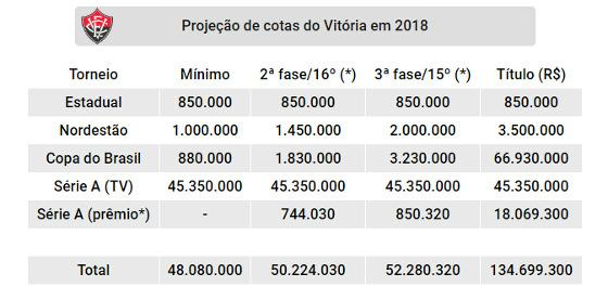 Projeção de cotas do Vitória nas competições oficiais de 2018. Quadro: Cassio Zirpoli/DP