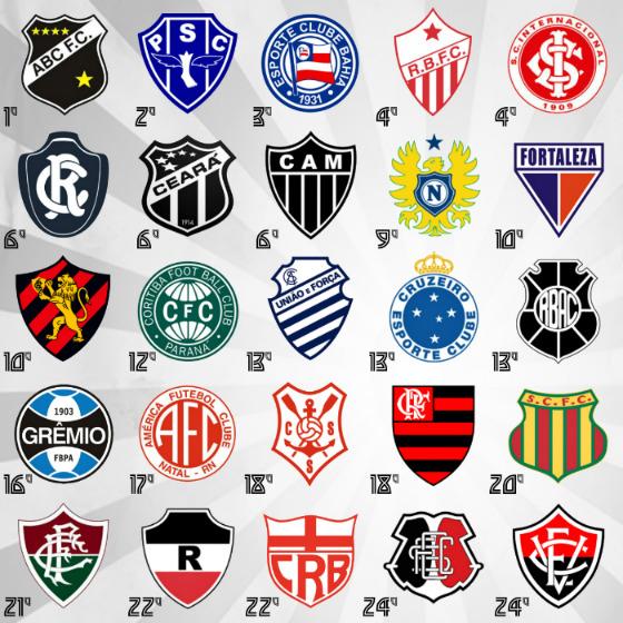 Os 25 maiores campeões estaduais do Brasil, de 1902 a 2017. Arte: Cassio Zirpoli/DP