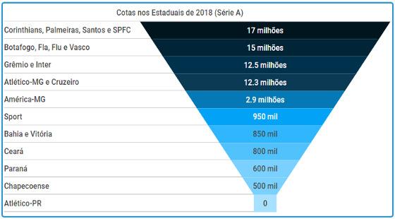 As cotas dos clubes da Série A de 2018 nos campeonatos estaduais de 2018. Arte: Cassio Zirpoli/DP