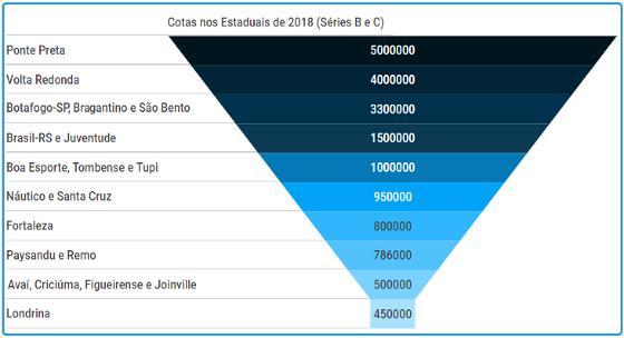 As cotas dos clubes da Séries B e C de 2018 nos campeonatos estaduais de 2018. Arte: Cassio Zirpoli/DP