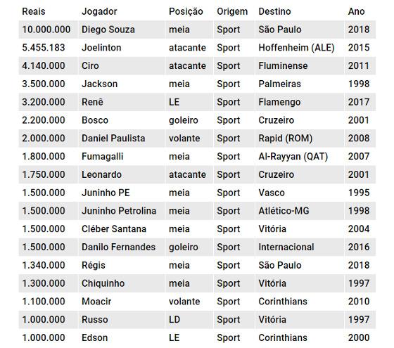 As maiores vendas do Sport no Plano Real. Crédito: Cassio Zirpoli/DP