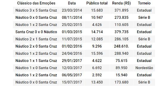 Os clássicos das Emoções na Arena Pernambuco entre 2013 e 2017. Quadro: Cassio Zirpoli/DP