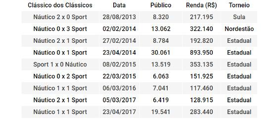 s clássicos dos Clássicos na Arena Pernambuco entre 2013 e 2017. Quadro: Cassio Zirpoli/DP
