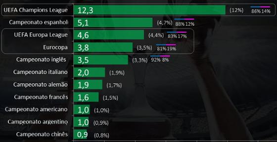 Ranking de preferência dos campeonatos de futebol na Europa pelos brasileiros (em milhões de pessoas). Fonte: Pesquisa FÃ DNA 2017/Ibope-Repucom