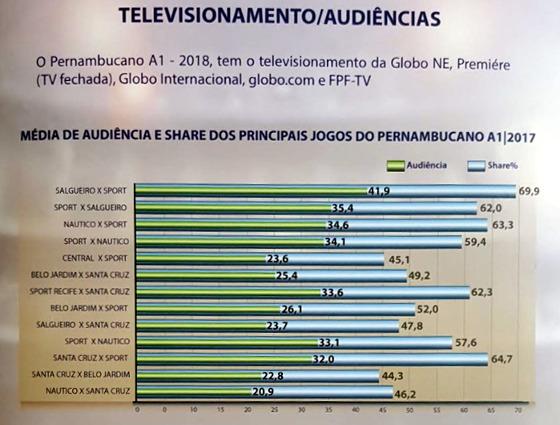 As maiores audiências do Campeonato Pernambucano de 2017. Crédito: Plano comercial do Estadual 2018/FPF