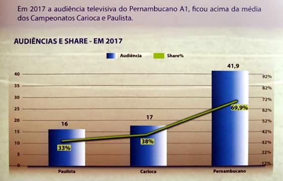 A audiência do Pernambucano 2017. Crédito: Plano Comercial do Estadual 2017/FPF