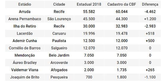 A capacidade dos estádios liberados para o Pernambucano 2018. Quadro: Cassio Zirpoli/DP