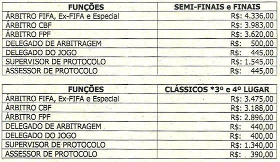 As taxas de arbitragem para o mata-mata decisivo do Estadual 2018. Crédito: FPF/reprodução