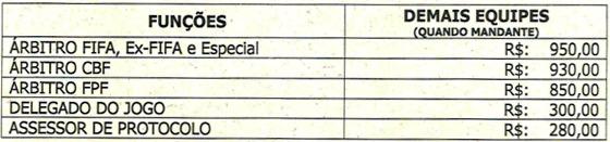 As taxas de arbitragem para os jogos com mando dos intermediários (no turno) do Estadual 2018. Crédito: FPF/reprodução