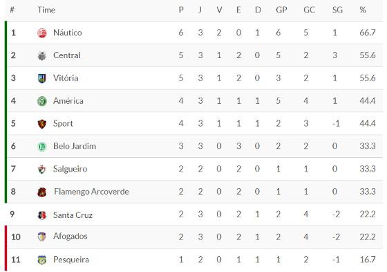 A classificação do Pernambucano 2018 após a 3ª rodada. Crédito: Superesportes