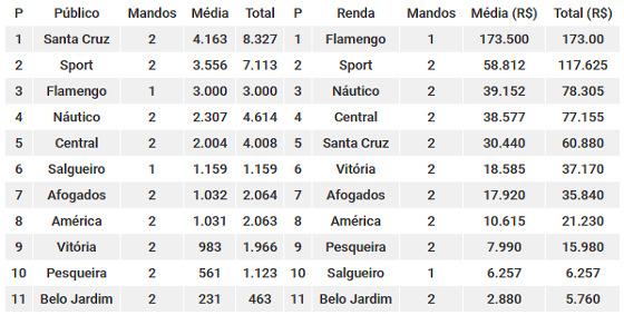 Os rankings de público e renda do Pernambucano 2018 após 4 rodadas. Quadro: Cassio Zirpoli/DP