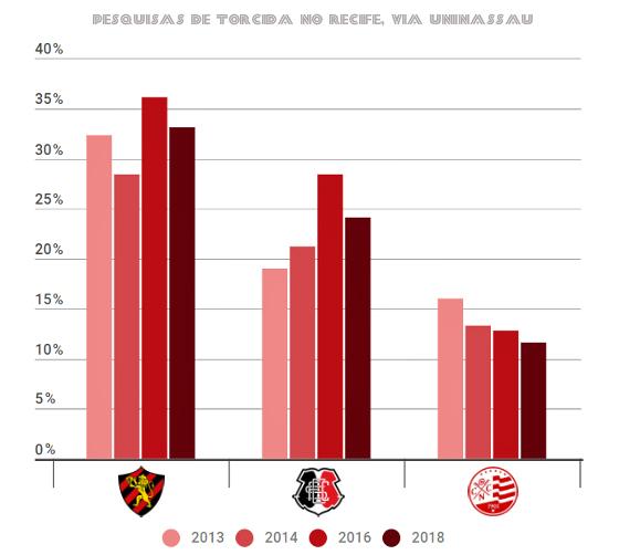 Os percentuais do Trio de Ferro nas pesquisas de torcida no Recife, segundo a Uninassau. Arte: Cassio Zirpoli/DP