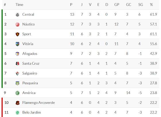 A classificação do Pernambucano 2018 após a 7ª rodada. Crédito: Superesportes