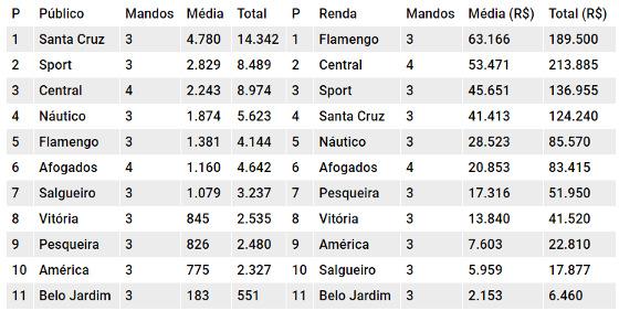 Os rankings de público e renda do Pernambucano 2018 após 7 rodadas. Quadro: Cassio Zirpoli/DP