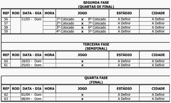 A tabela básica da fase final do Campeonato Pernambucano 2018. Crédito: FPF/reprodução