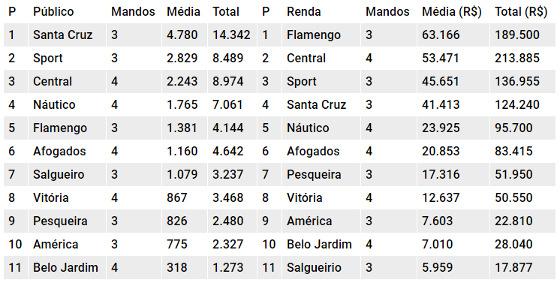 Os rankings de público e renda do Pernambucano 2018 após 8 rodadas. Quadro: Cassio Zirpoli/DP
