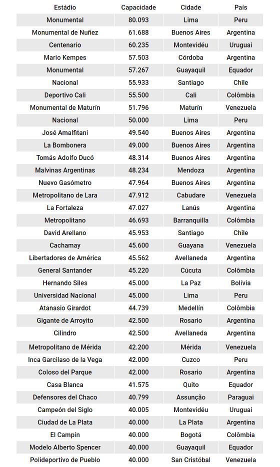 Os maiores estádios da América do Sul, à parte do Brasil. Quadro: Cassio Zirpoli/DP