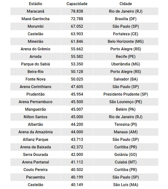 Os maiores estádios do Brasil. Quadro: Cassio Zirpoli/DP