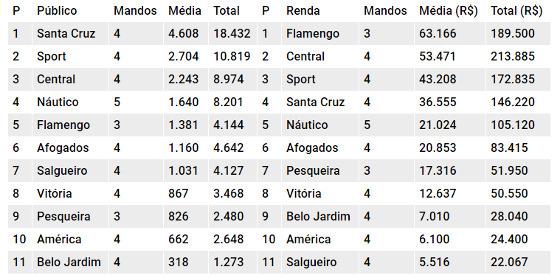 Os rankings de público e renda do Pernambucano 2018 após 9 rodadas. Quadro: Cassio Zirpoli/DP