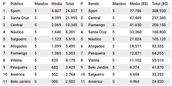 Os rankings de público e renda do Pernambucano 2018 após 11 rodadas. Quadro: Cassio Zirpoli/DP