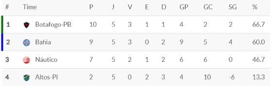 A classificação do grupo C do Nordestão após 5 rodadas. Crédito: Superesportes