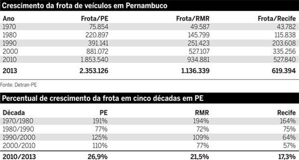 Frota Pernambuco - crescimento